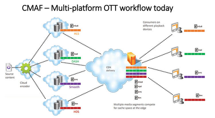 multi-platform ott workflow