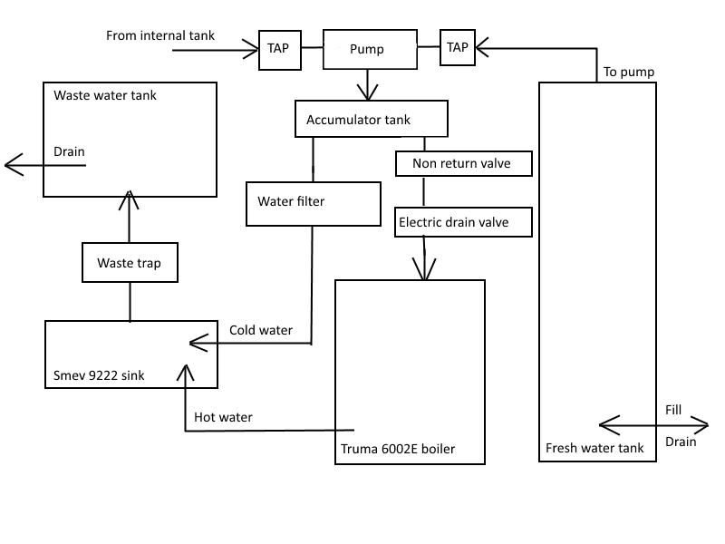 rv fresh water tank sensor wiring diagram cheetah anatomy vw crafter van conversion tanks and plumbing schematic