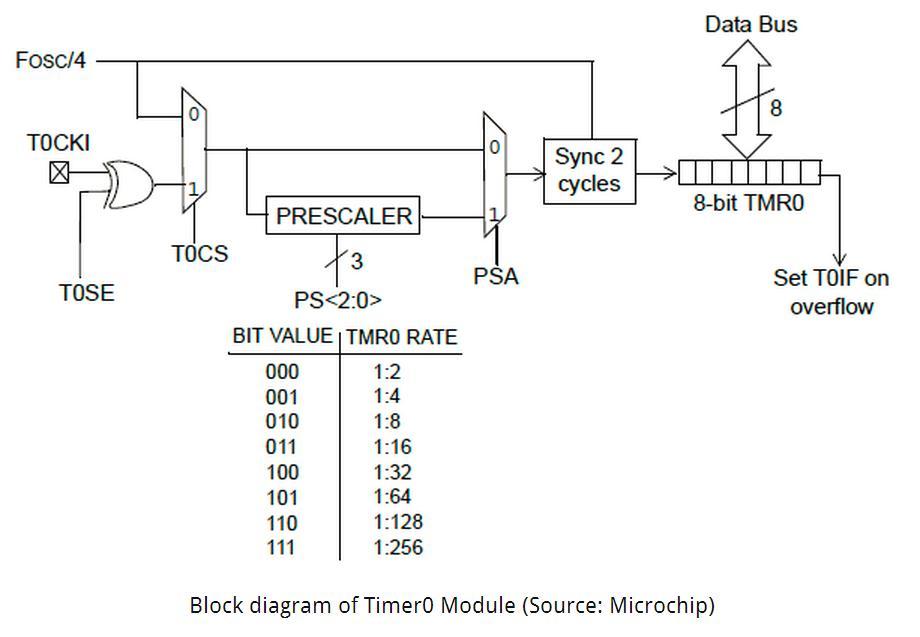 computer architecture block diagram f150 wiring 2005 timer0 blog para que serve e como utilizar o pic16f874a antonio polo