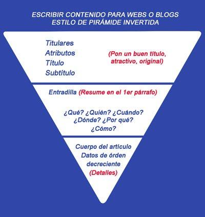 Pirámide invertida para escribir