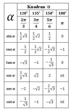 Nilai Sudut Istimewa : nilai, sudut, istimewa, Tabel, Trigonometri, Sudut, Istimewa, Tunggal