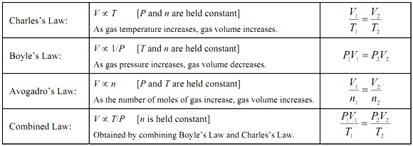 Chemistry Gases, Liquids, Solids