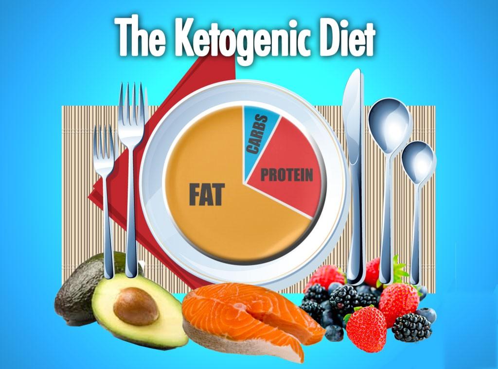 Image result for eat keto food images