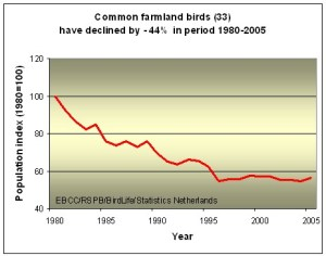 Common farmland birds