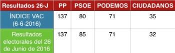 Gráfico que revela la coincidencia del pronóstico del ÍNDICE VAC con los resultados de las elecciones del 26-J (2016)