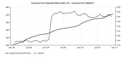 1. CPI vs. USD-KZT 1999