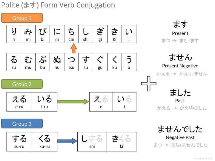 Japanese: Polite form (masu - ます) Verb Conjugation