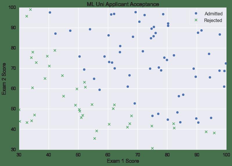 ML University Acceptance Plot