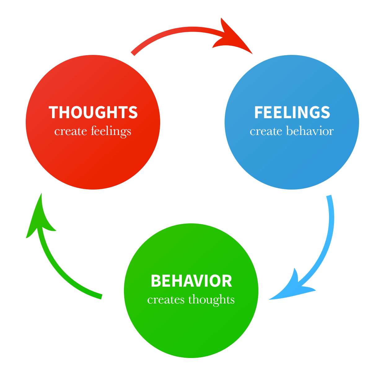 What Is Cognitive Behavioral Therapy April Moran Lcsw C
