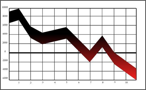 右肩下がりのグラフ