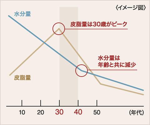 皮脂量は30歳から急降下