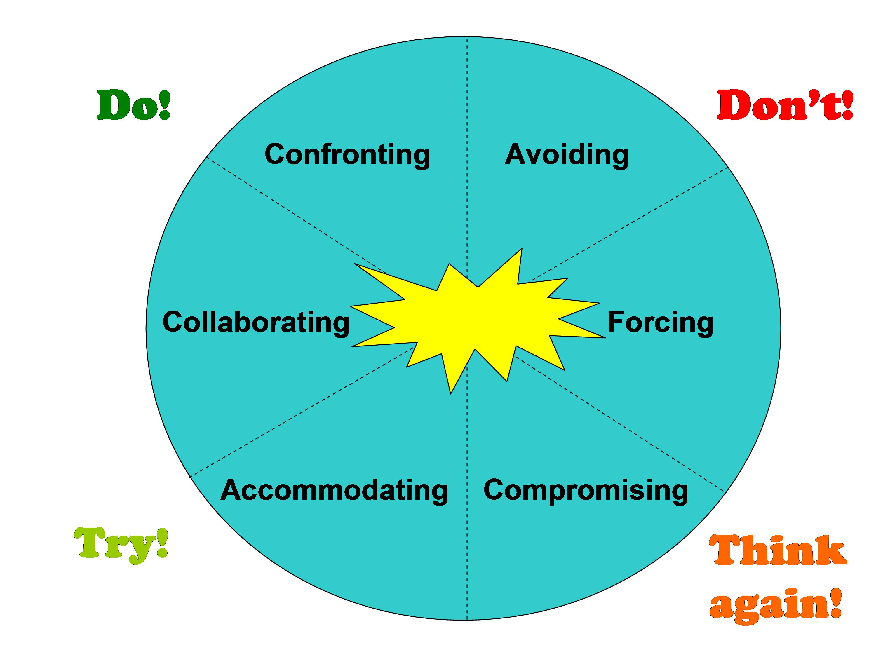 The Do S And Don T S Of Conflict Resolution