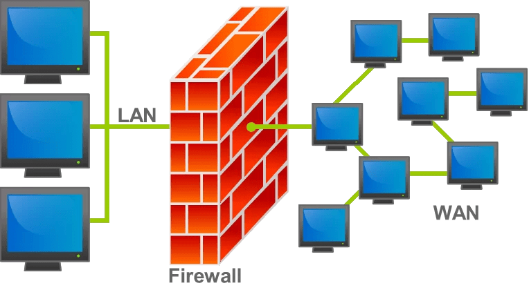 Difference Between Personal Firewall and Network Firewall