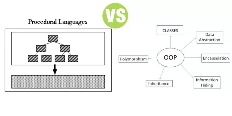 Difference Between Procedural Language and Object Oriented Language