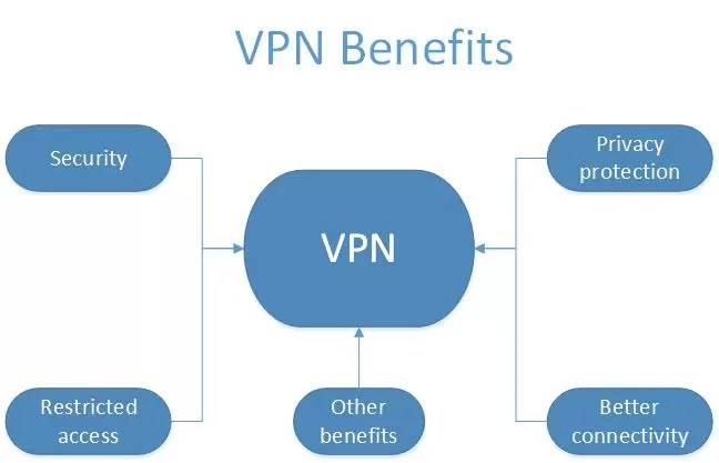 Difference Between VPN and APN