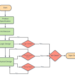 asic design flow [ 1024 x 882 Pixel ]