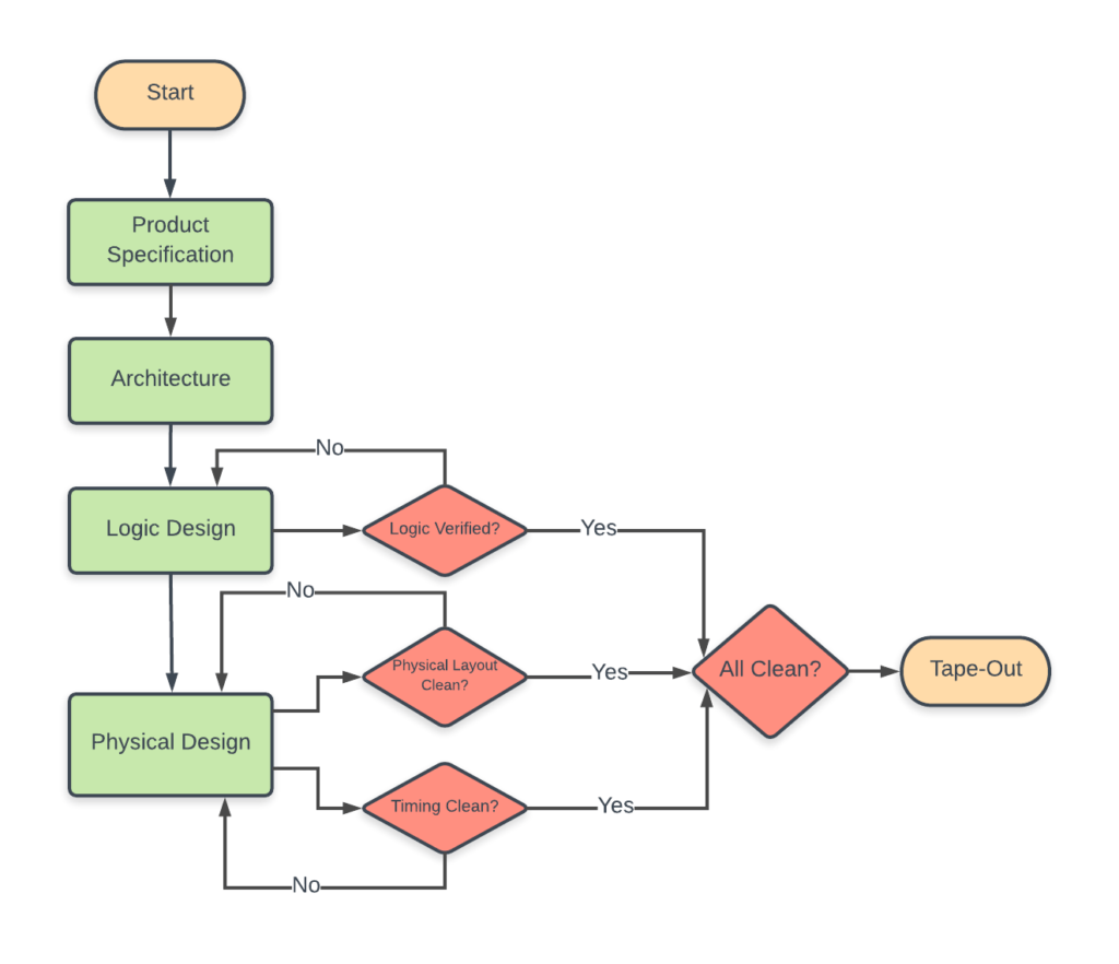 hight resolution of asic design flow