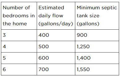 Recommended Septic Tank Size