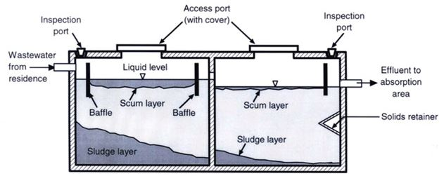 Septic Tank Image