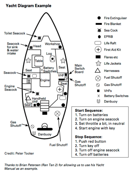 Making a Yacht Safety Diagram | Astrolabe Sailing