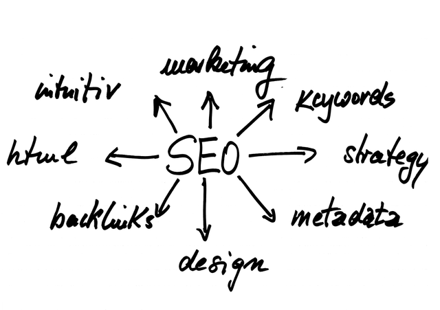 Top 10 SEO Mistakes