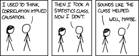 I used to think correlation implied causation. Then I took a statistics class. Now I don't, but I don't know if the statistics class caused that.