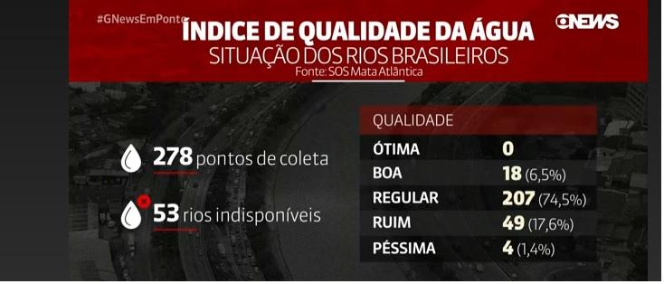 """""""Rio São Francisco foi contaminado por rejeitos da barragem de Brumadinho"""""""