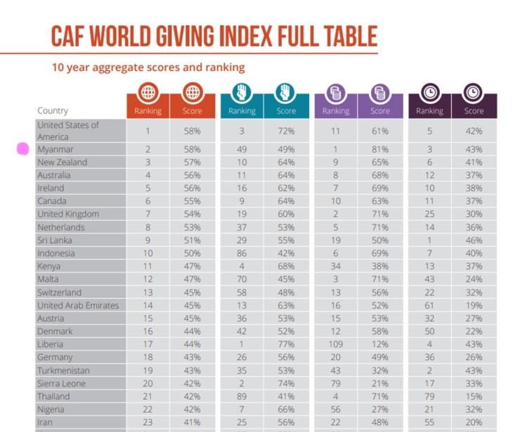 図2 人に対する優しさ指数 Top 23   出典:CAF