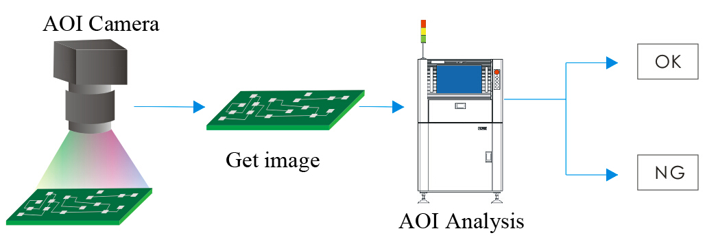 The Workflow Chart of Automatic Optical Inspection (AOI)