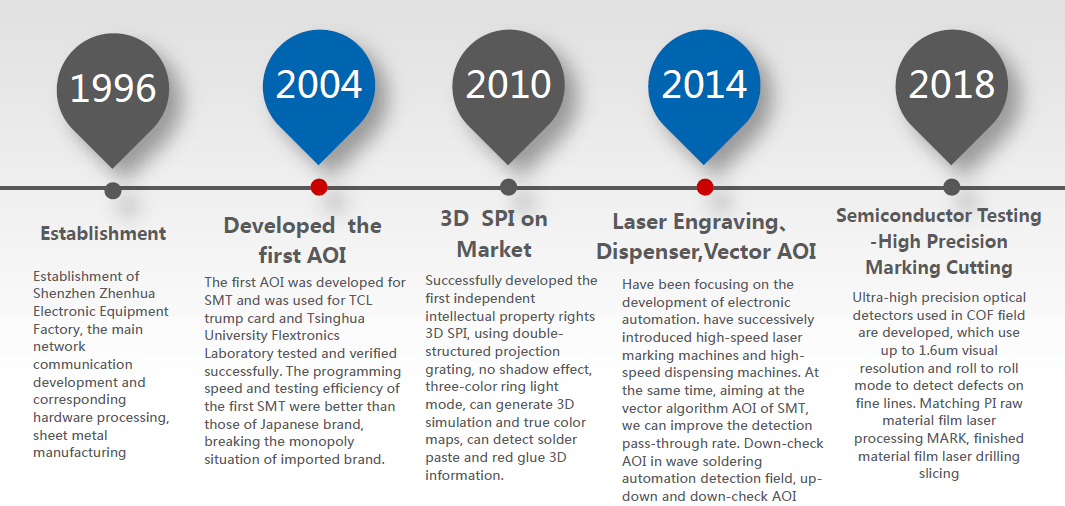 HISTORY OF VCTA