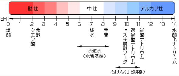 pHペーハーの数値と区分表