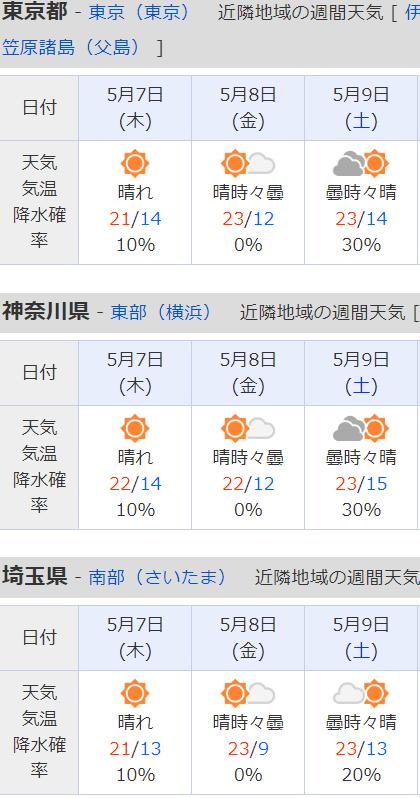 週間天気予報東京神奈川埼玉