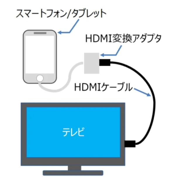 Androidタブレットテレビ接続