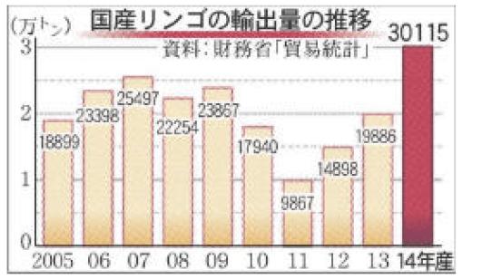 国産リンゴ輸出3万t突破 青森の戦略奏功 河北新報オンラインニュース