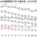 知りたくない事実「がん死亡率」青森県が12年連続ワースト