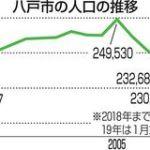 気になる青森・八戸市の人口23万人割れ 43年前の水準となる。