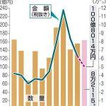 2019年 青森県産ホタテ、販売額5年連続100億円超す!