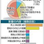 青森県内企業「新型肺炎の影響あり」45.8%