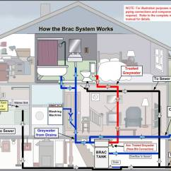 Sewer Diagram For House Thermostat To Furnace Wiring Custom Made Home, Commercial | Plumb