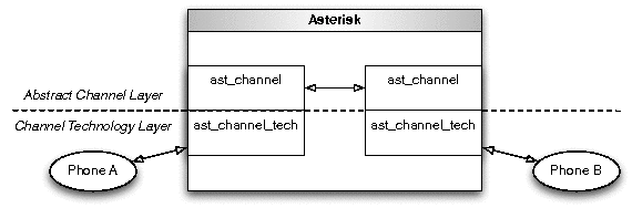 Asterisk | Russell Bryant