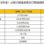 2018年度の太陽光発電売電価格が18円で事実上決定!