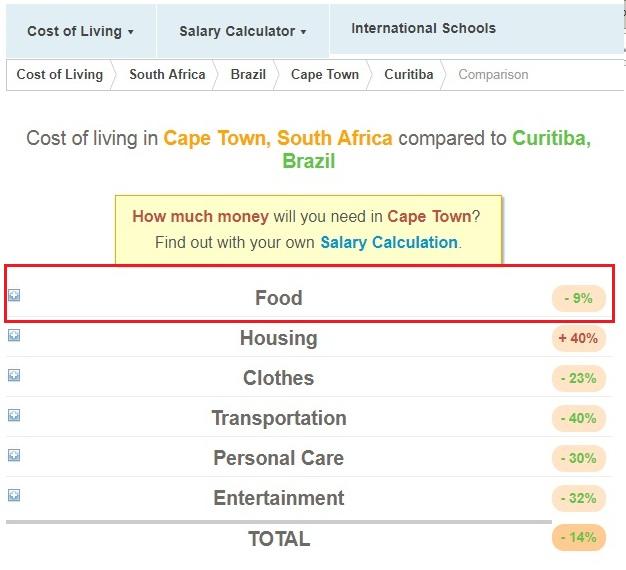 quanto vou gastar na viagem site compara custos expatisian 2