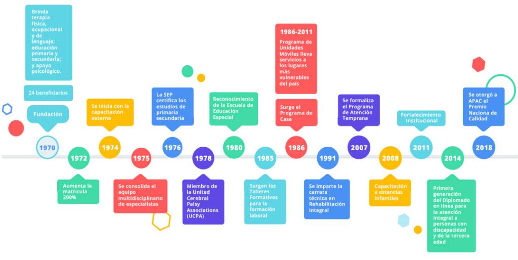 Línea del tiempo con eventos importantes de la organización desde su fundación, en 1970.