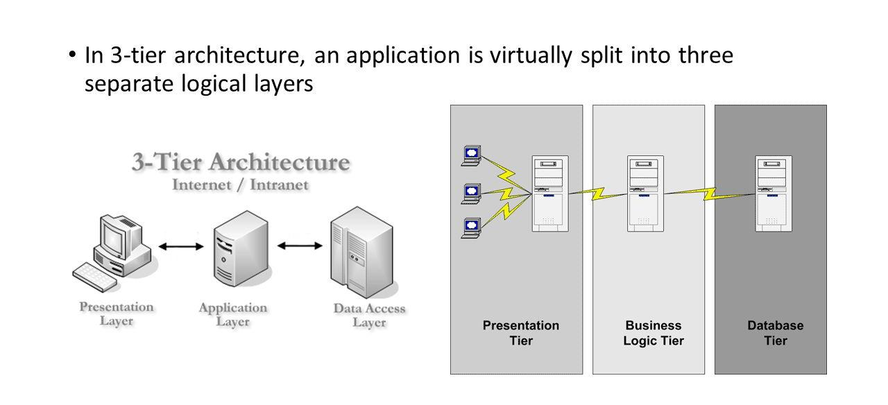 3 tier internet architecture diagram cilia animal cell what is client server and are its types