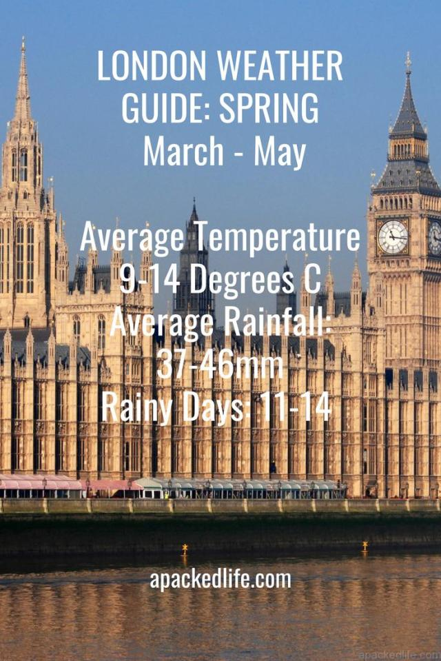 Beautiful Britain - What To Pack For London - Spring Temperature Guide