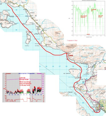 Summer Isles to Ullapool Map, kayak speed and wind data
