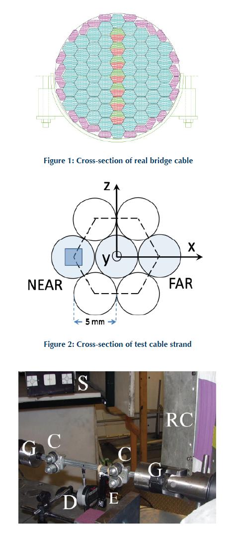 StressStrain Transfer in Suspension Bridge Cables
