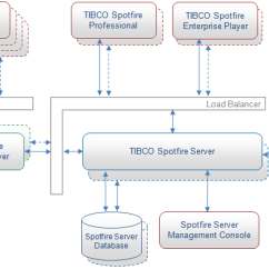 Saas Architecture Diagram 91 S10 Wiring Spotfire 3.2 Released On 7/8/10 | Data Visualization