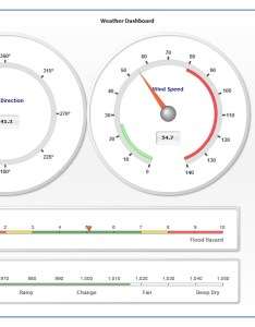 Gauges also charts and their dimensionality data visualization rh apandre wordpress