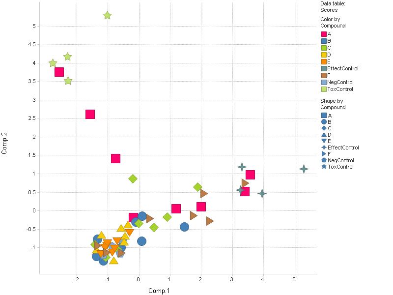 qlikview bubble chart